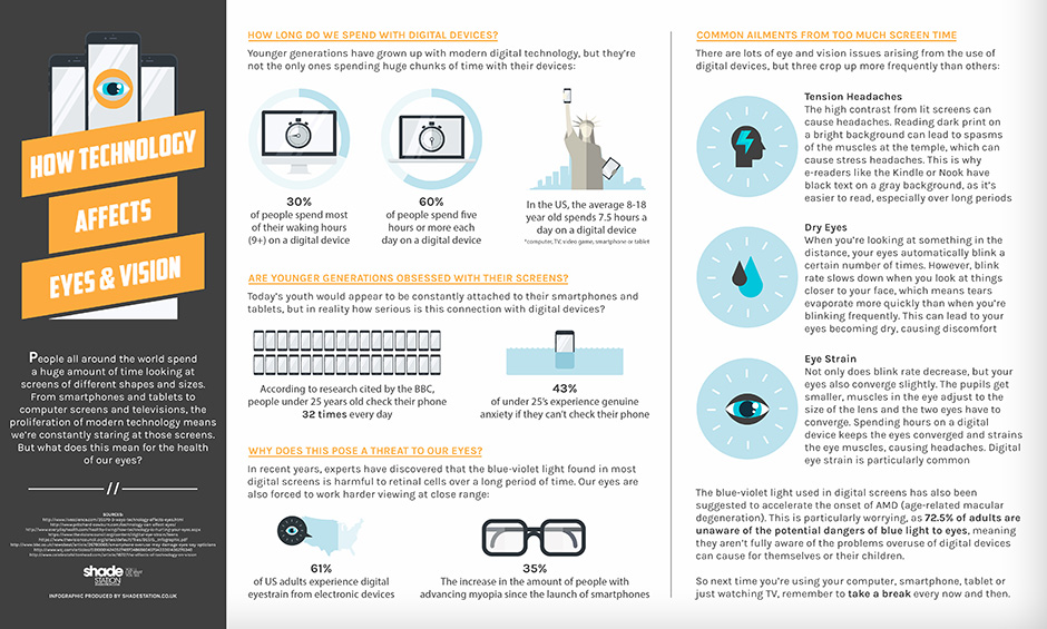 How-Technology-Affects-Eyes-and-Vision