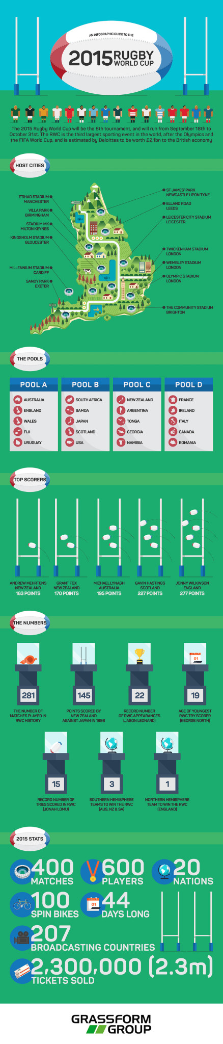 Rugby-World-Cup-Infographic-Grassform-copy